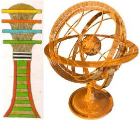 Planetary astrolabe. This is a modern version of what the Tet was.